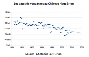 dates-des-vendages